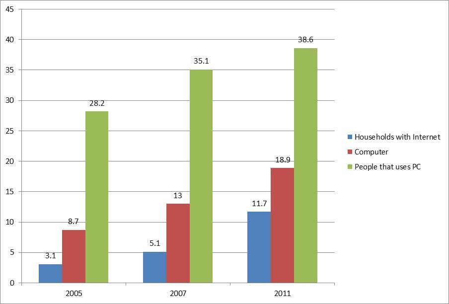 hogares-con-internet-2013
