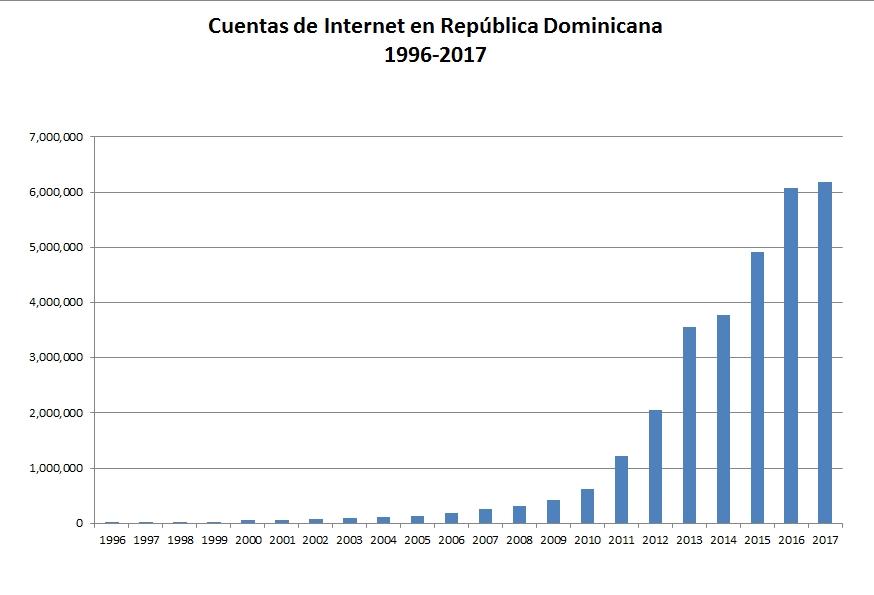 Internet 1996-2017
