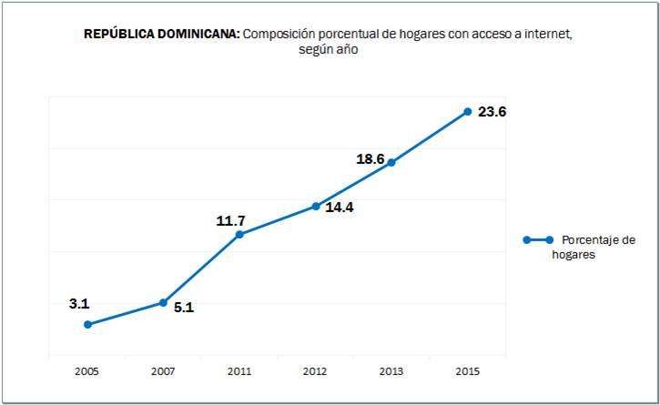 hogares con internet 2005-2015